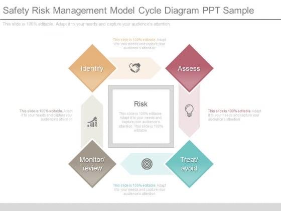 Safety Risk Management Model Cycle Diagram Ppt Sample