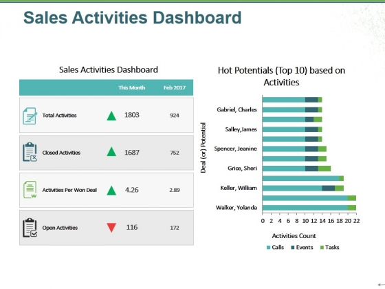 Sales Activities Dashboard Ppt PowerPoint Presentation Inspiration Clipart Images
