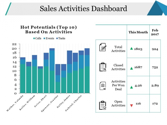 Sales Activities Dashboard Ppt PowerPoint Presentation Pictures Model