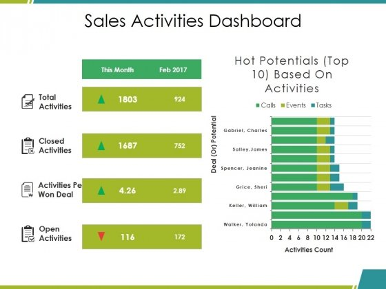Sales Activities Dashboard Ppt PowerPoint Presentation Slides Designs Download