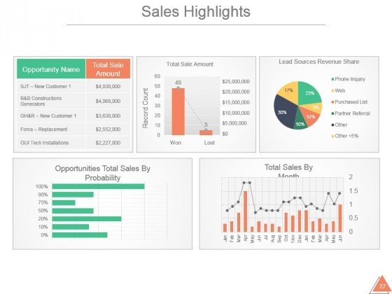 Sales_And_Marketing_Summary_Annual_Report_Sample_Ppt_27