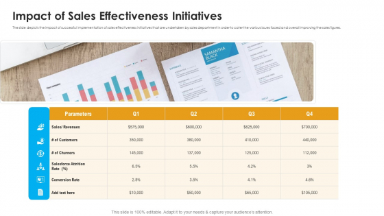 Sales Assistance Boost Overall Efficiency Impact Of Sales Effectiveness Initiatives Background PDF