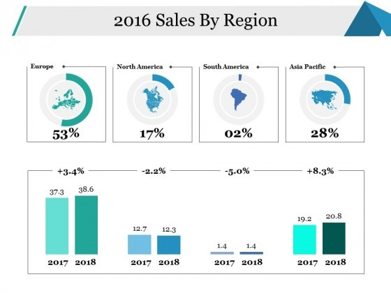 Sales By Region Ppt PowerPoint Presentation Infographics Example