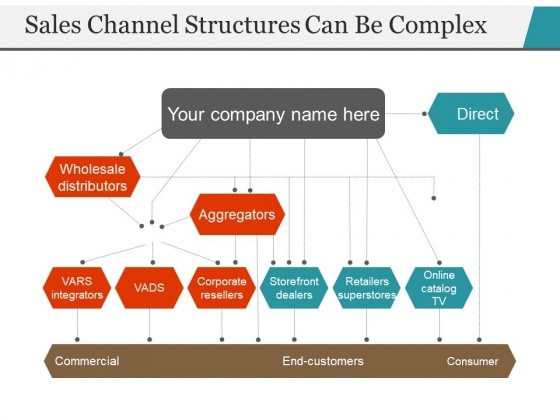 Sales Channel Structures Can Be Complex Ppt PowerPoint Presentation Infographic Template Example File
