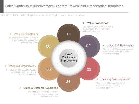Sales Continuous Improvement Diagram Powerpoint Presentation Templates
