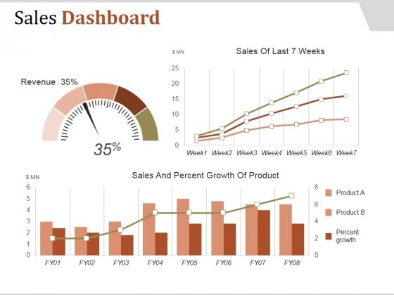 Sales Dashboard Template 1 Ppt PowerPoint Presentation Samples