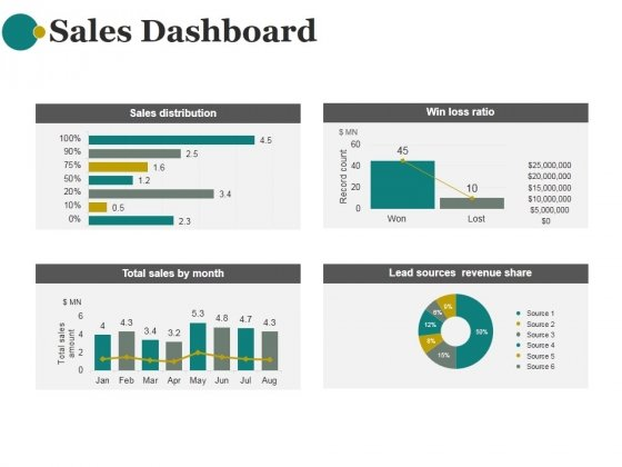 Sales Dashboard Template 2 Ppt Powerpoint Presentation Examples Powerpoint Templates