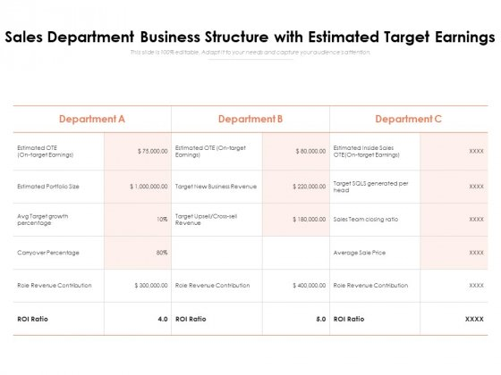 Sales Department Business Structure With Estimated Target Earnings Ppt PowerPoint Presentation File Design Ideas PDF