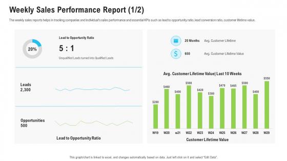 Sales_Department_Strategies_Increase_Revenues_Weekly_Sales_Performance_Report_Leads_Diagrams_PDF_Slide_1