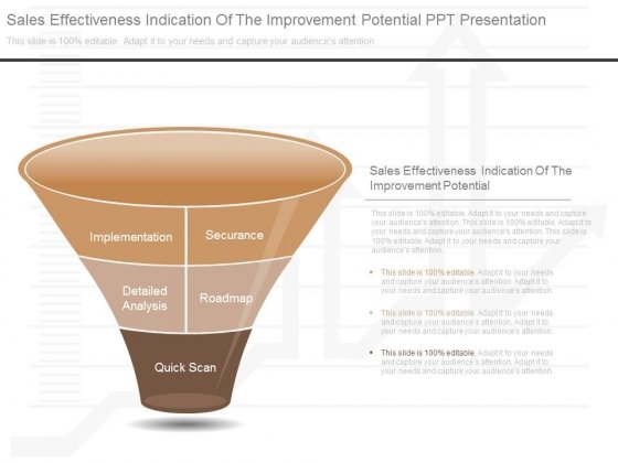 Sales Effectiveness Indication Of The Improvement Potential Ppt Presentation