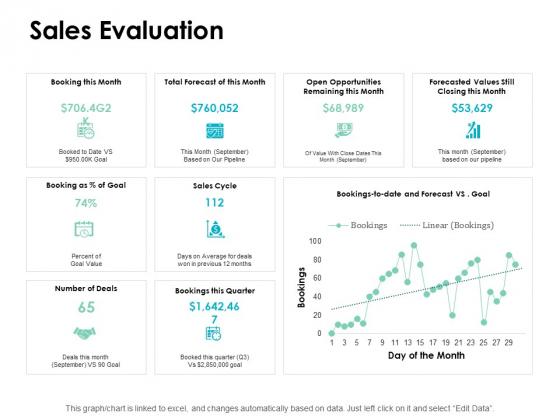 Sales Evaluation Finance Ppt PowerPoint Presentation Inspiration Aids
