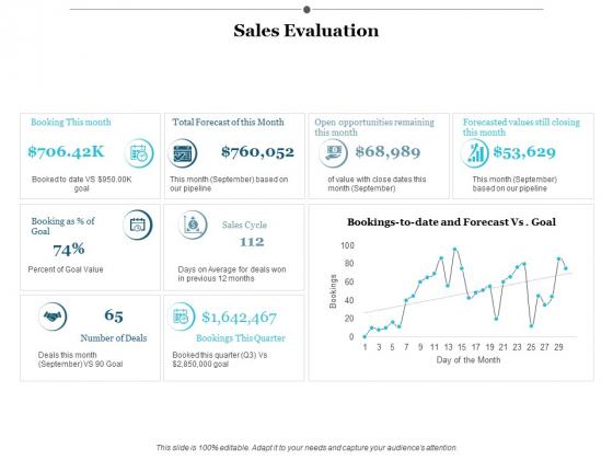 Sales Evaluation Ppt Powerpoint Presentation Gallery Background Designs