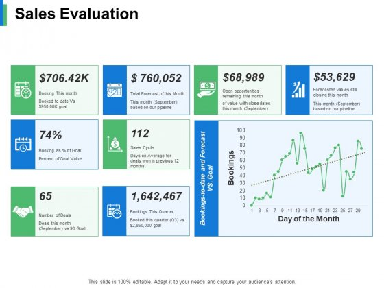 Sales Evaluation Ppt PowerPoint Presentation Infographic Template Format Ideas