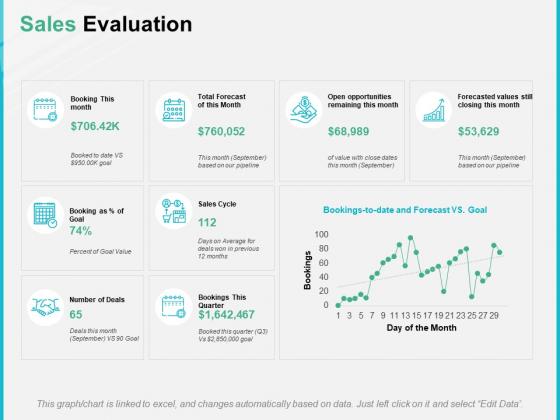 Sales Evaluation Ppt PowerPoint Presentation Inspiration Gridlines