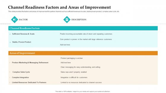 Sales Facilitation Partner Management Channel Readiness Factors And Areas Of Improvement Demonstration PDF