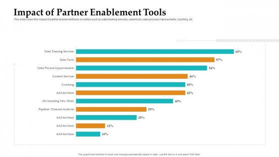 Sales Facilitation Partner Management Impact Of Partner Enablement Tools Diagrams PDF