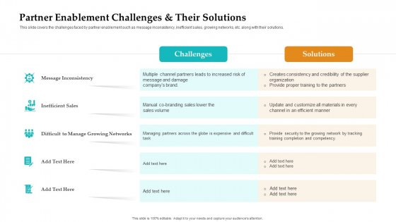 Sales Facilitation Partner Management Partner Enablement Challenges And Their Solutions Rules PDF