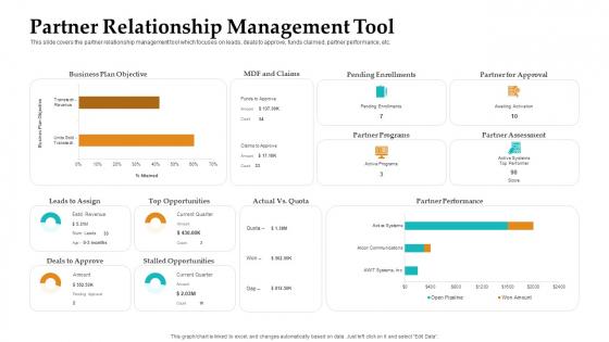 Sales Facilitation Partner Management Partner Relationship Management Tool Information PDF
