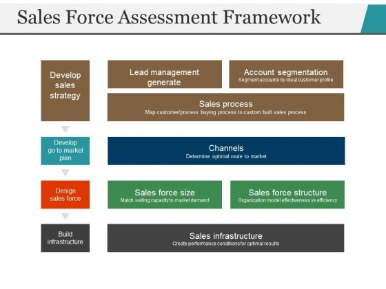Sales Force Assessment Framework Ppt PowerPoint Presentation Outline Vector