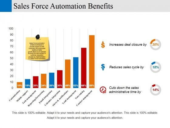 Sales Force Automation Benefits Ppt PowerPoint Presentation Icon Rules