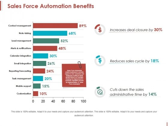 Sales Force Automation Benefits Ppt PowerPoint Presentation Summary Example