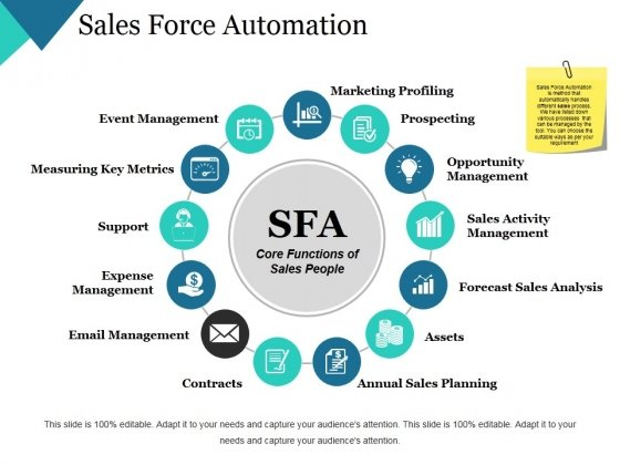 Sales Force Automation Ppt PowerPoint Presentation Professional Mockup