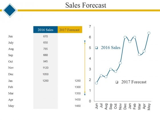 sales forecast ppt powerpoint presentation summary graphics, Modern powerpoint