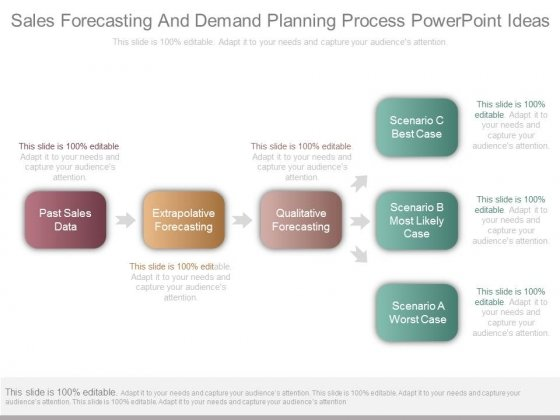 Sales Forecasting And Demand Planning Process Powerpoint Ideas