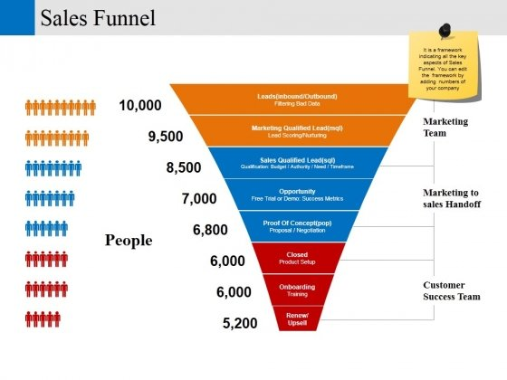 Sales Funnel Ppt PowerPoint Presentation Layouts Gridlines