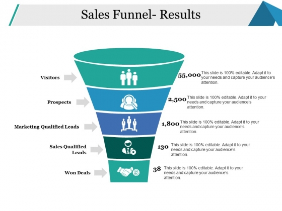Sales Funnel Results Ppt PowerPoint Presentation Summary Background Designs
