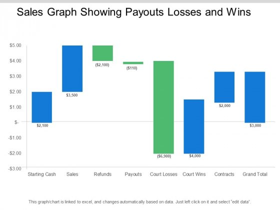 Sales Graph Showing Payouts Losses And Wins Ppt PowerPoint Presentation Pictures Designs Download