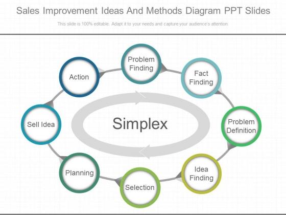 Sales Improvement Ideas And Methods Diagram Ppt Slides