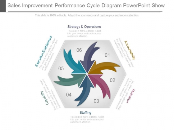Sales Improvement Performance Cycle Diagram Powerpoint Show