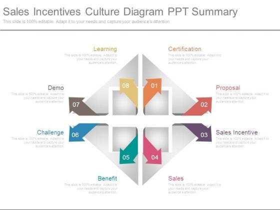 Sales Incentives Culture Diagram Ppt Summary