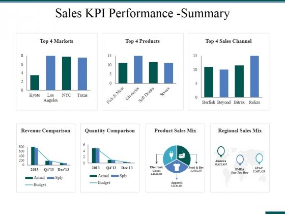 Sales Kpi Performance Summary Ppt PowerPoint Presentation Ideas Graphics Template