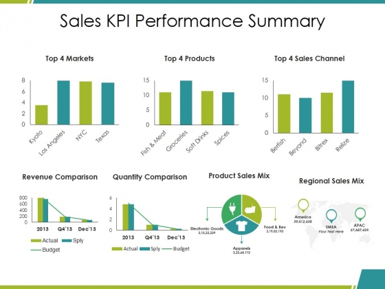 Sales Kpi Performance Summary Ppt PowerPoint Presentation Infographic Template Elements