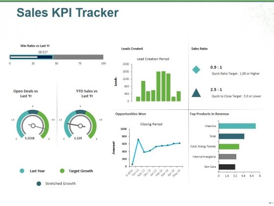 Sales Kpi Tracker Ppt PowerPoint Presentation Gallery Shapes