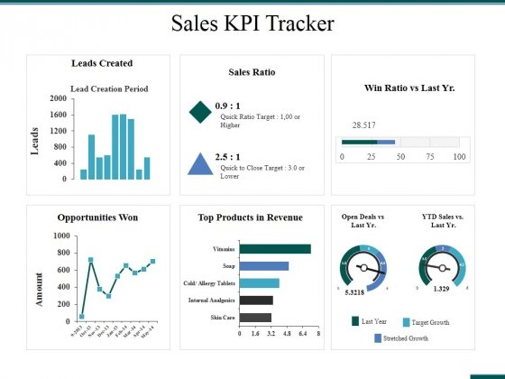 Sales Kpi Tracker Ppt PowerPoint Presentation Pictures Designs