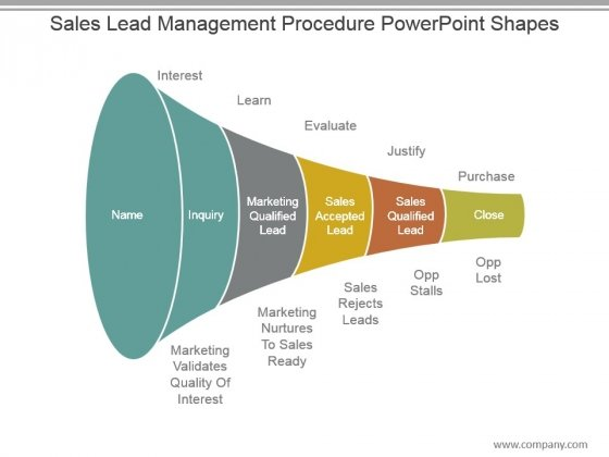 Sales Lead Management Procedure Powerpoint Shapes