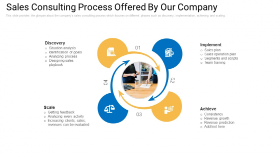 Sales Management Advisory Service Sales Consulting Process Offered By Our Company Portrait PDF