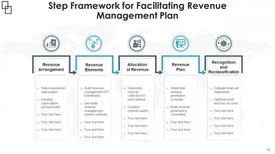 Sales_Management_Flowchart_Implementation_Plan_Ppt_PowerPoint_Presentation_Complete_Deck_With_Slides_Slide_11