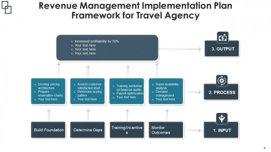 Sales_Management_Flowchart_Implementation_Plan_Ppt_PowerPoint_Presentation_Complete_Deck_With_Slides_Slide_4