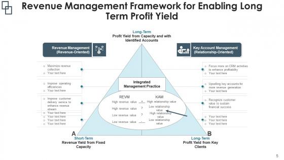 Sales_Management_Flowchart_Implementation_Plan_Ppt_PowerPoint_Presentation_Complete_Deck_With_Slides_Slide_5