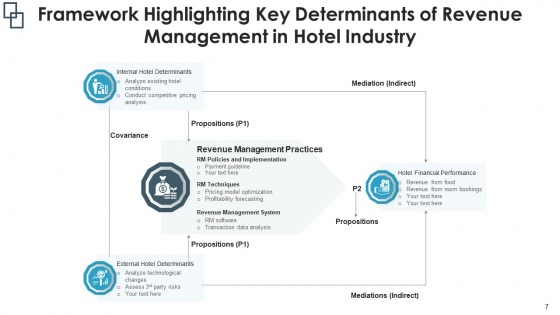 Sales_Management_Flowchart_Implementation_Plan_Ppt_PowerPoint_Presentation_Complete_Deck_With_Slides_Slide_7