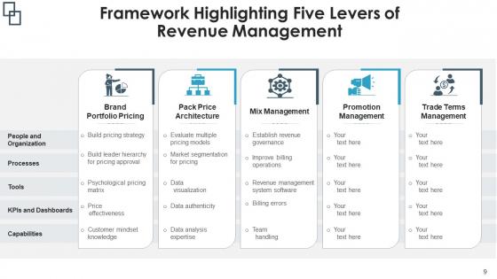 Sales_Management_Flowchart_Implementation_Plan_Ppt_PowerPoint_Presentation_Complete_Deck_With_Slides_Slide_9
