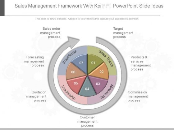 Sales Management Framework With Kpi Ppt Powerpoint Slide Ideas