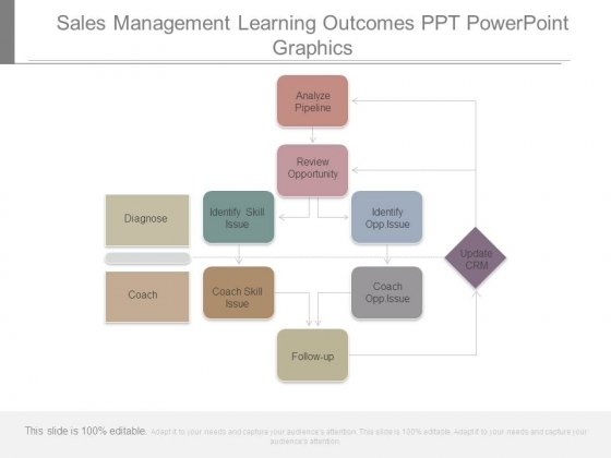 Sales Management Learning Outcomes Ppt Powerpoint Graphics