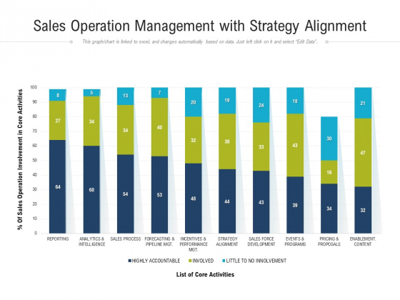 Sales Operation Management With Strategy Alignment Ppt PowerPoint Presentation Gallery Layouts PDF