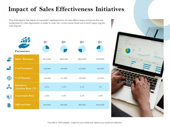 Sales Optimization Best Practices To Close More Deals Impact Of Sales Effectiveness Initiatives Microsoft PDF