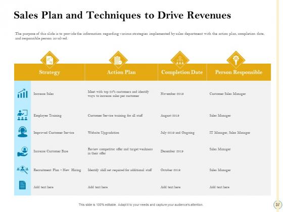 Sales_Optimization_Best_Practices_To_Close_More_Deals_Ppt_PowerPoint_Presentation_Complete_Deck_With_Slides_Slide_37